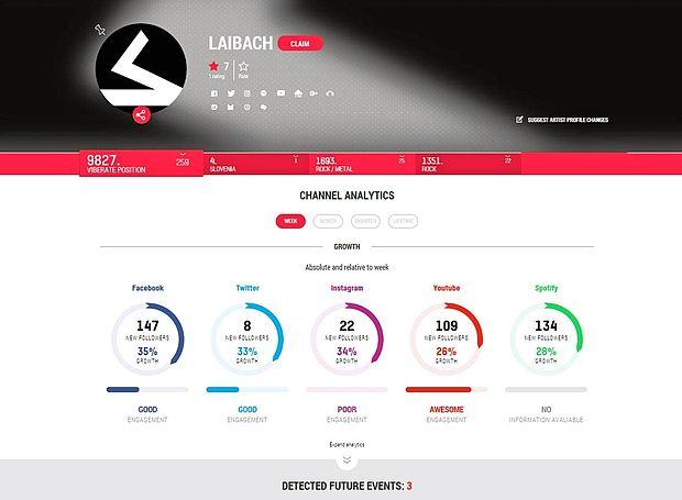 Tako priljubljenost skupine Laibach, ki je četrta  na slovenski lestvici in 9827. na svetovni, beleži Viberate.