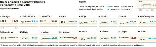 Povprečno smo bolj zadovoljni, prednost županov s kilometrino