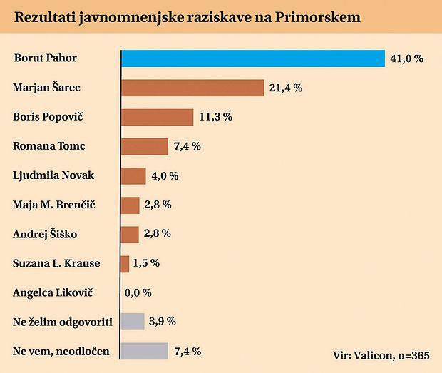 Primorci so za Pahorja, a manj prepričljivo kot ostali